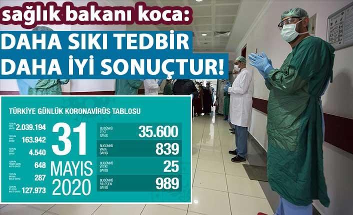 Türkiye'de Kovid-19'da son durum!