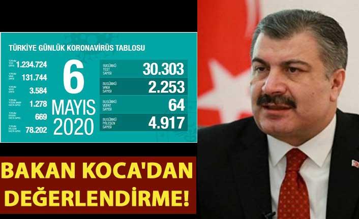 Türkiye'dekovid-19 nedeniyle son 24 saatte 64 kişi hayatını kaybetti