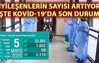 Koronavirüs salgınında iyileşenlerin sayısı...