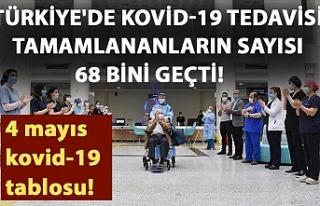 Türkiye'de Kovid-19 tedavisi tamamlananların...