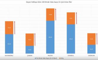 Fahrettin Koca vaka sayısında artış ve düşüş görülen illeri açıkladı