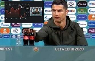 """Cristiano Ronaldo'nun basın toplantısında iki Coca Cola şişesini önünden kaldırıp """"Su için"""" demesiyle ünlü içecek firması, toplamda 4 milyar dolarlık bir değer kaybına uğradı."""